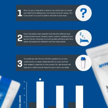 What Is Micellar Whey Protein? | Protein Infographic-media-1